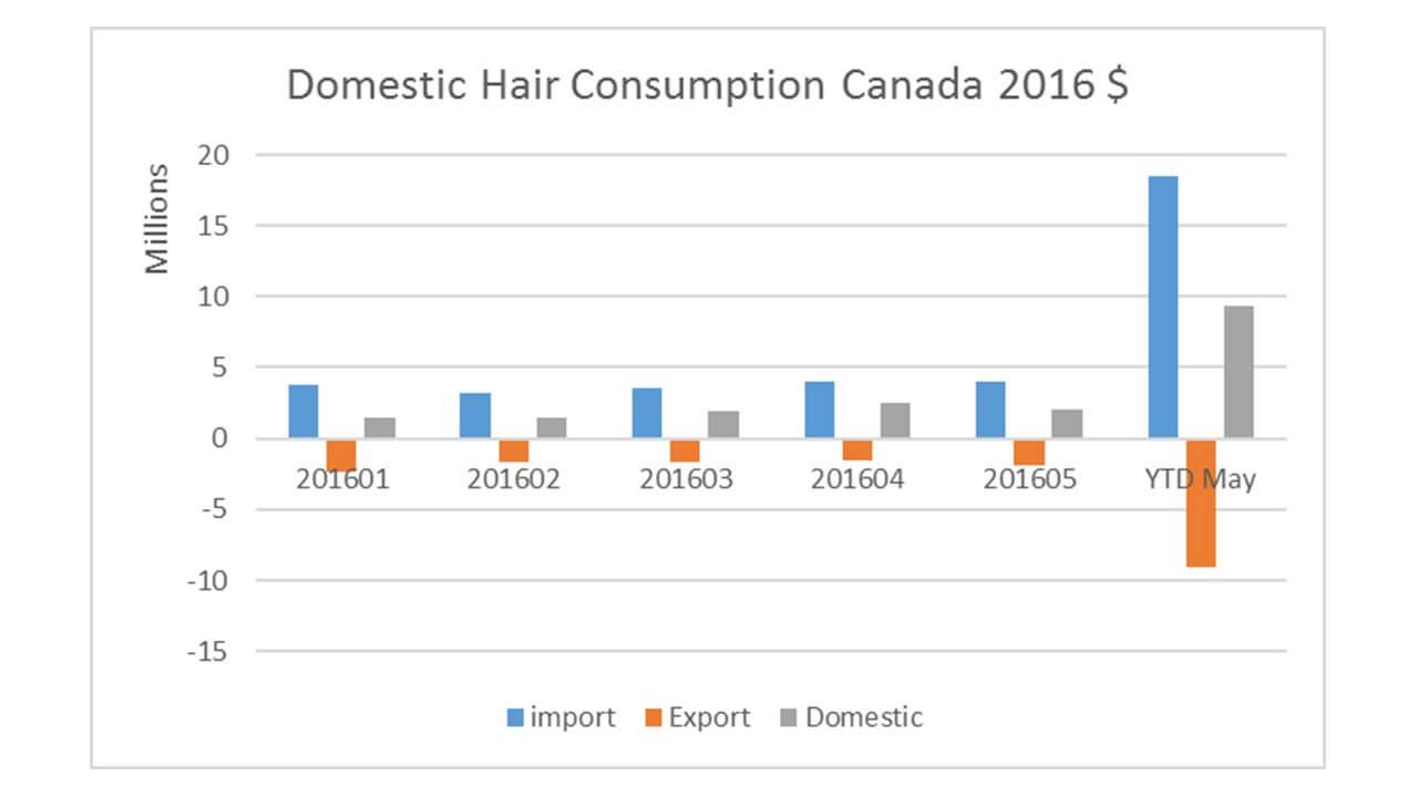 Hair Business Canada