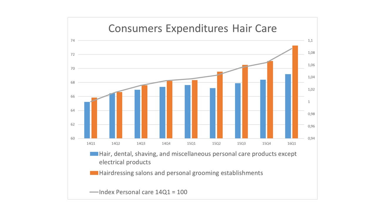 Hair Extension Market Consumption USA