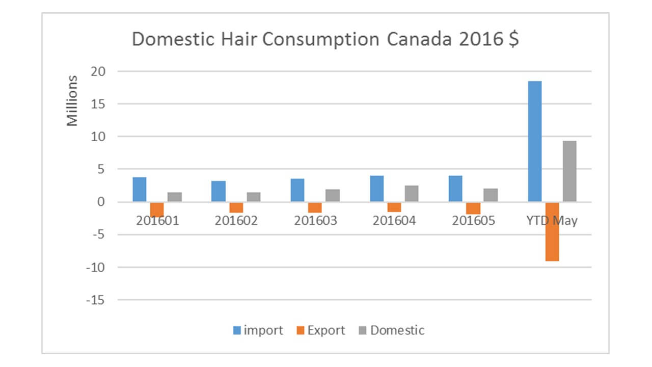 Hair Business Canada