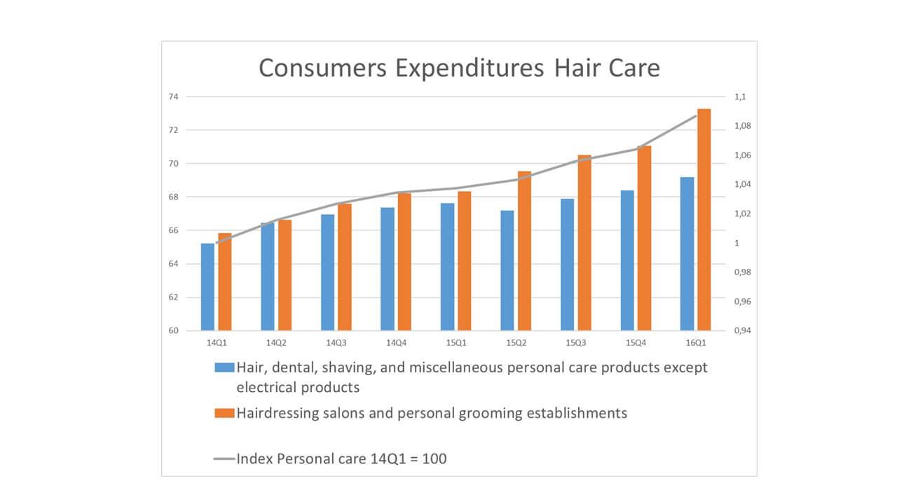 Hair Extension Market Consumption USA